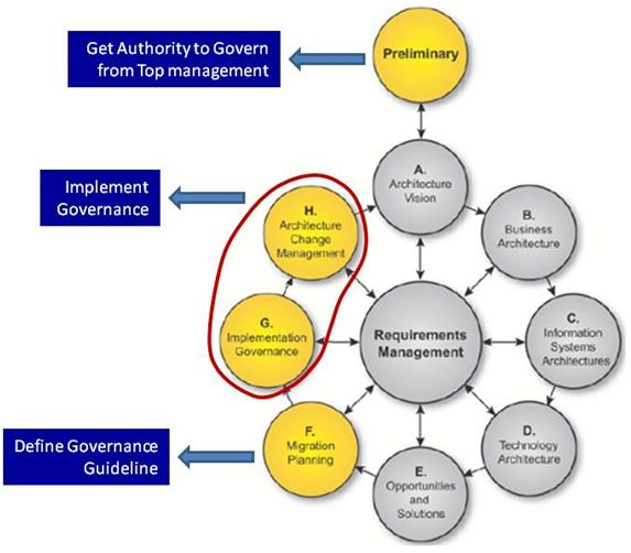 Architecture governance in togaf what does it mean for Architecture of e governance