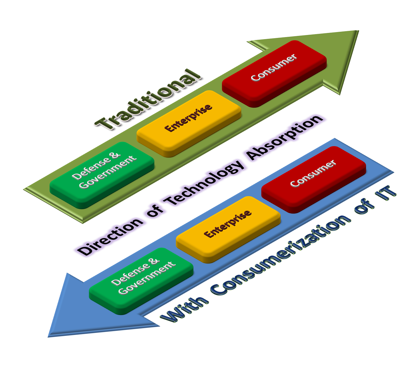 What Is Consumerization Of It Technology Trend Analysis